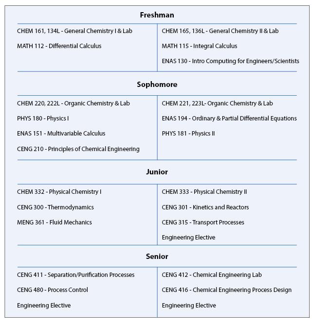 Chemical Engineering Undergraduate Curriculum Information | Yale ...