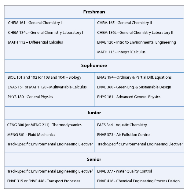 Environmental Engineering Undergraduate Curriculum Information