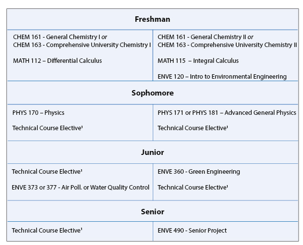 Chemical Engineering list of subjects in college
