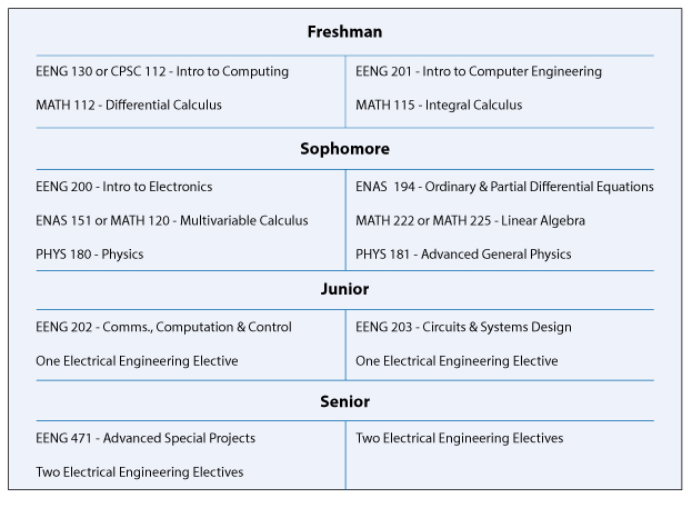 Electrician science subjects in college
