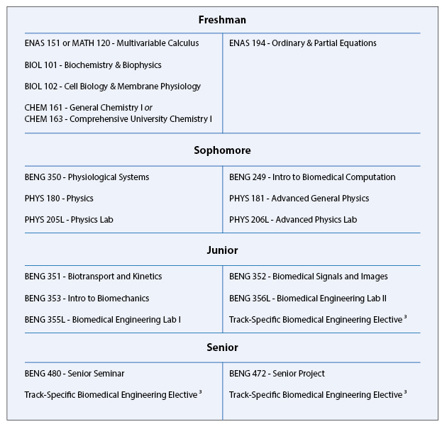 biomedical engineering undergraduate curriculum information yale   calculus in high school a typical b s in biomedical engineering degree curriculum might include the following engineering specific courses in partial