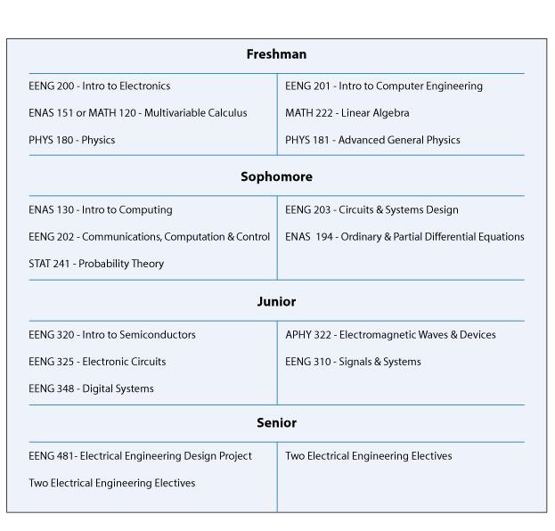 Undergraduate Natural Science Curriculum