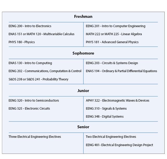 Electrical Engineering Undergraduate Curriculum Information